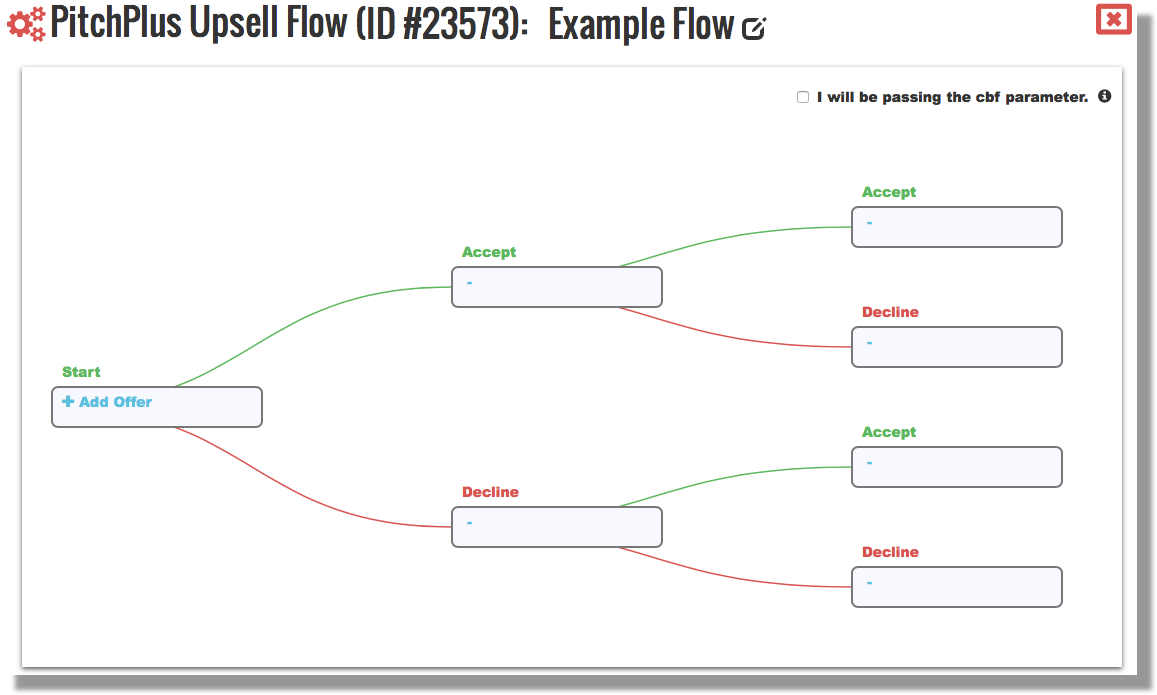 This image shows the window for creating a new PitchPlus Upsell Flow. The top of the image shows the name and ID number for the PitchPlus Upsell Flow, and a checkbox indicating whether the vendor will be passing the cbf parameter. The bottom section shows a graphical representation of the flow. It begins with the starting offer, which is offered automatically after the initial product is purchased. A second round of offers can be made based on whether the customer accepted or declined the first offer, and a third round of offers can be made based on whether the customer accepted or declined either of the second round offers.