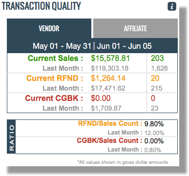 This image is a screenshot of the Quality Metrics module. It shows statistical information for the current and prior months of sales. There are tabs for Vendor and Affiliate activity at the top, which display the account's activity in that role. The fields displayed in the screenshot are those explained in the Data Points section below.