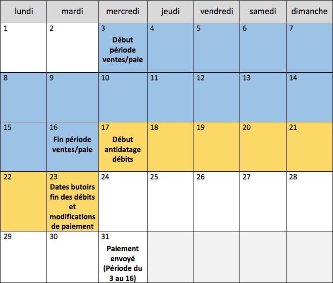 This image shows a calendar view of the payment schedule for an account with biweekly payments. The month begins on Monday the 1st. The sales/pay period runs from Wednesday the 3rd through Tuesday the 16th. Debit backdating starts on Wednesday the 17th and ends on Tuesday the 23rd. Tuesday the 23rd is also the payment change deadline. The payment is for the pay period of the 3rd through the 16th is then sent on the 31st.