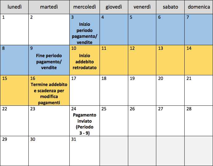 This image shows a calendar view of the payment schedule for an account with weekly payments. The month begins on Monday the 1st. The sales/pay period runs from Wednesday the 3rd through Tuesday the 9th. Debit backdating starts on Wednesday the 10th and ends on Tuesday the 16th. Tuesday the 16th is also the payment change deadline. The payment is for the pay period of the 3rd through the 9th is then sent on the 24th.